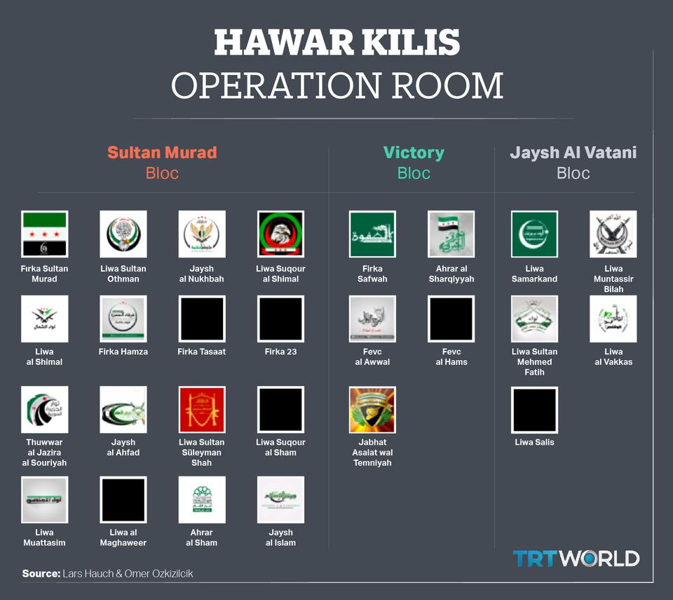 The Hawar Kilis Operations Room is a coalition of groups formed in 2016 and linked with the Free Syrian Army. It works alongside the Turkish armed forces in northern Syria.